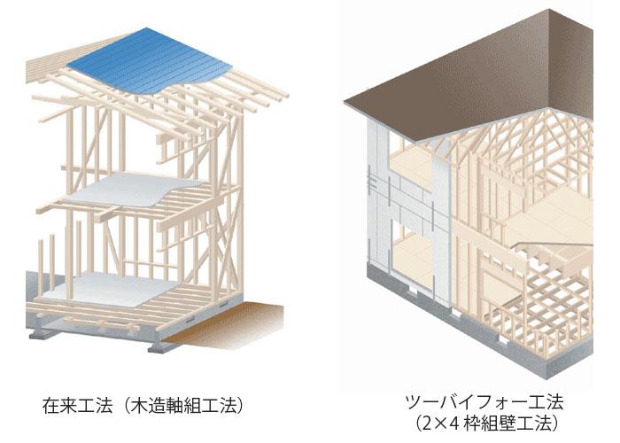 在来工法(木造軸組工法)とツーバイフォー工法